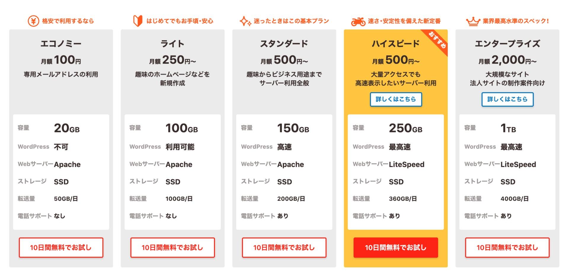ロリポップ社のサーバー価格表