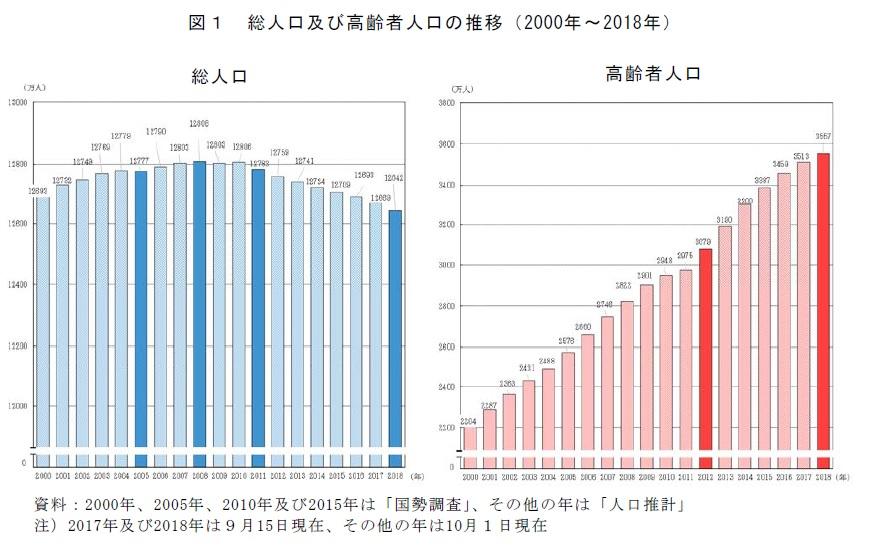 総務省の「高齢者の人口」データ