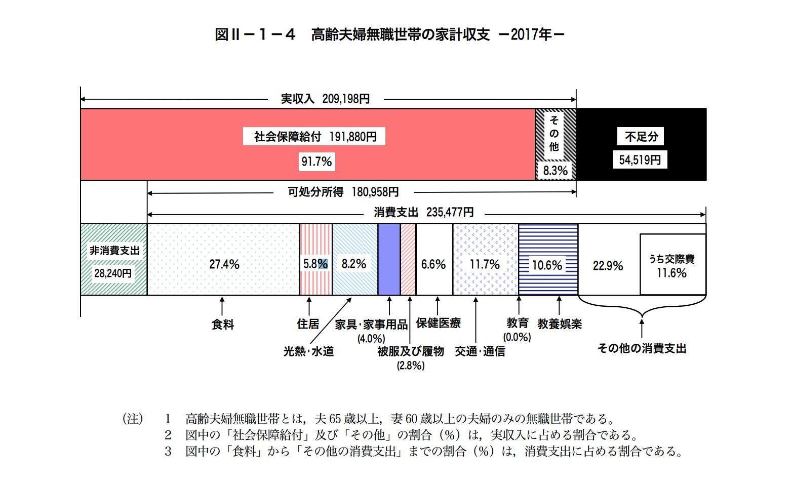 総務省統計局の資料「家計調査」の「高齢夫婦無職世帯の家計収支 」(2017年)の図