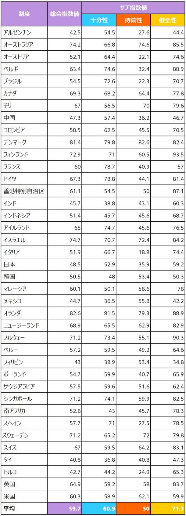 マーサー CFA協会 グローバル年金指数ランキング(2020)の資料