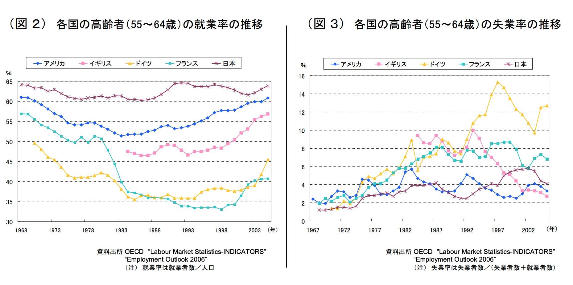 内閣府資料「各国の高齢化率(65歳以上人口/総人口)の推移」
