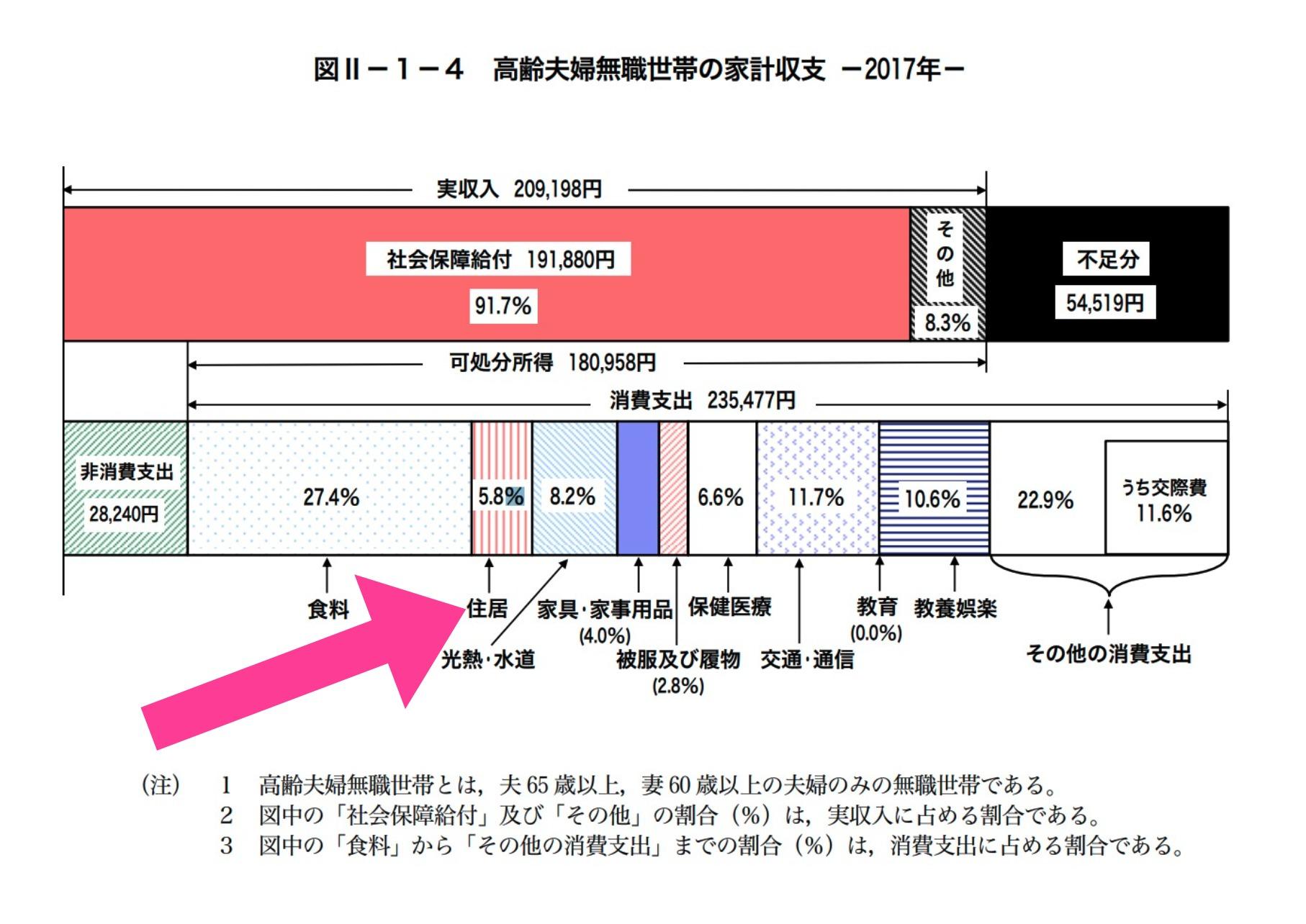 総務省統計局の資料「家計調査」の「高齢夫婦無職世帯の家計収支 」(2017年)の図「住居費」