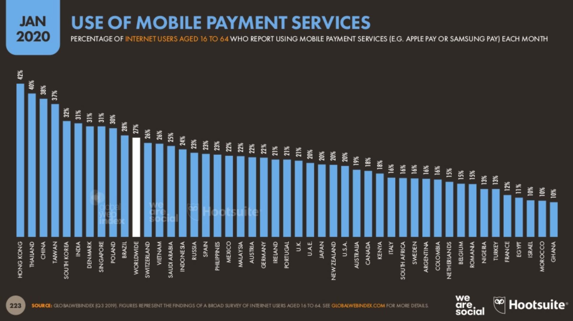 スマホでの支払いが多い国のランキング