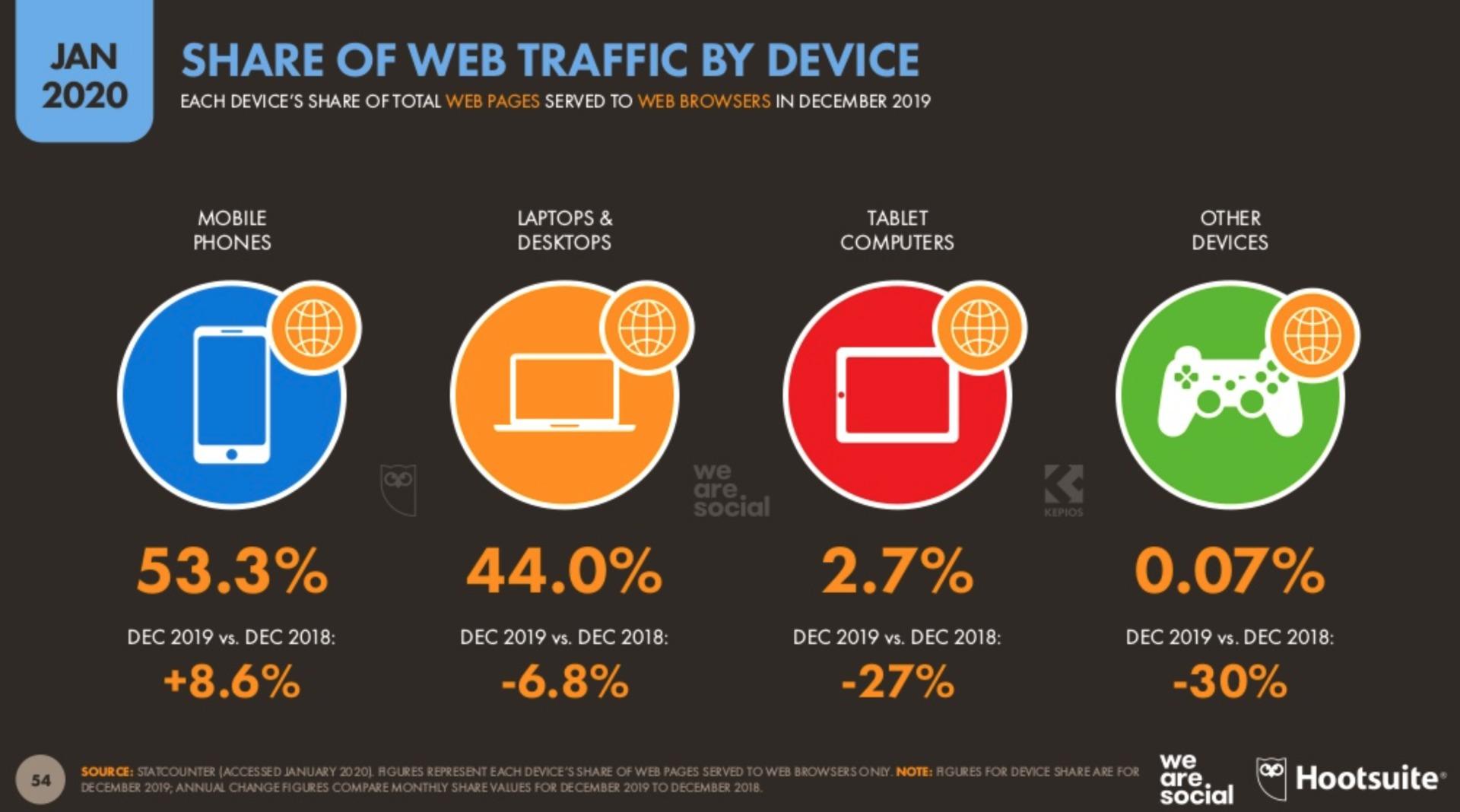 ネット使用時の端末のパーセンテージ