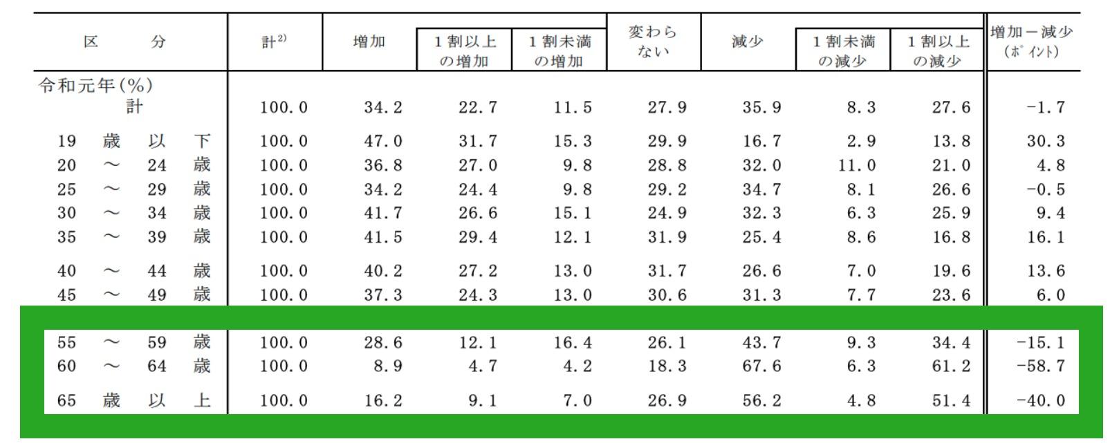 厚生労働省資料「転職入職者の賃金変動状況」