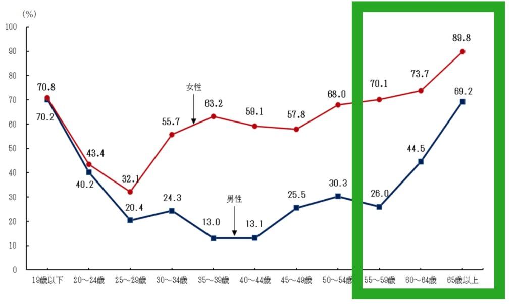 厚生労働省資料「入職者に占めるパートタイム労働者の割合」